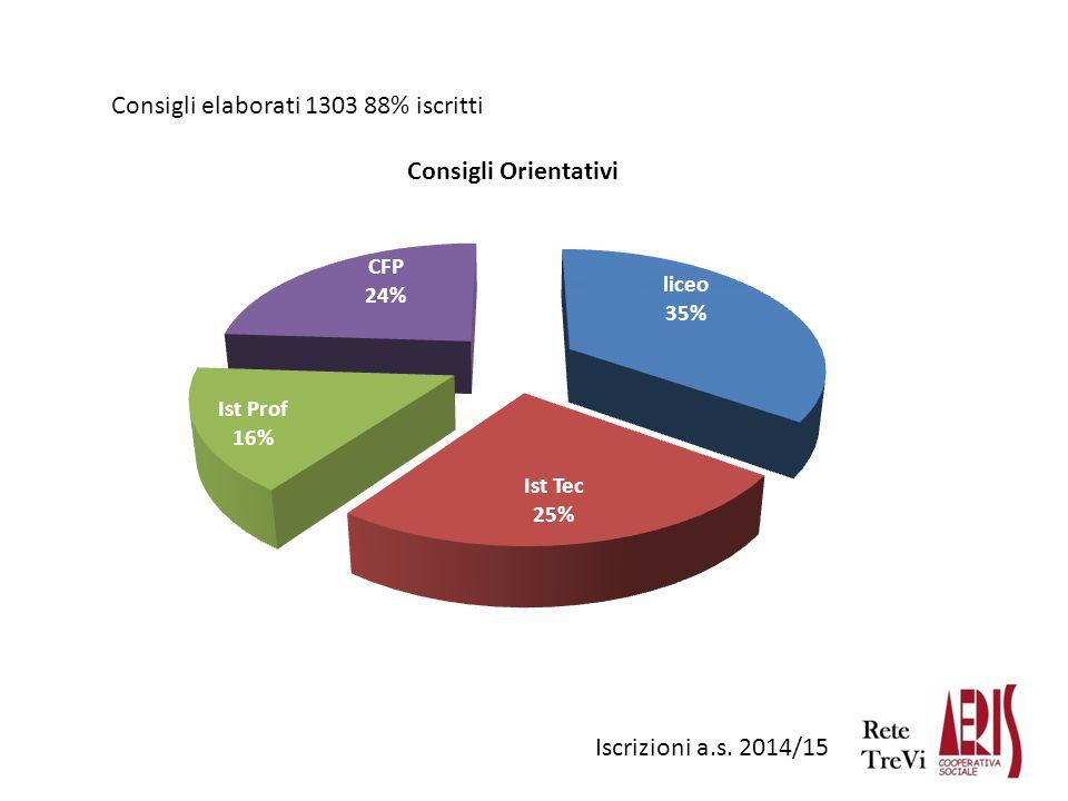 Iscrizioni a.s. 2014/15 Consigli elaborati 1303 88% iscritti
