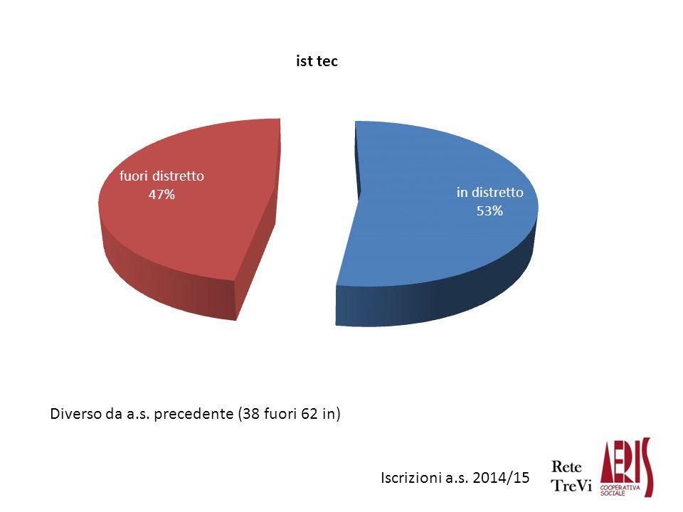 Iscrizioni a.s. 2014/15 Diverso da a.s. precedente (38 fuori 62 in)