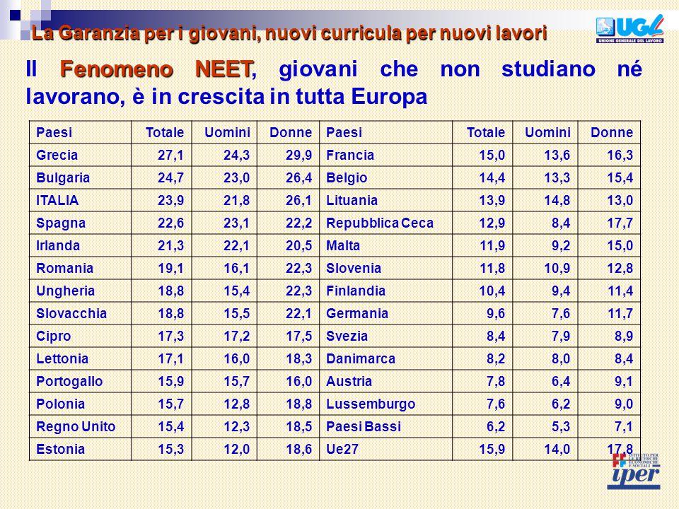 La Garanzia per i giovani, nuovi curricula per nuovi lavori Fenomeno NEET Il Fenomeno NEET, giovani che non studiano né lavorano, è in crescita in tutta Europa PaesiTotaleUominiDonnePaesiTotaleUominiDonne Grecia27,124,329,9Francia15,013,616,3 Bulgaria24,723,026,4Belgio14,413,315,4 ITALIA23,921,826,1Lituania13,914,813,0 Spagna22,623,122,2Repubblica Ceca12,98,417,7 Irlanda21,322,120,5Malta11,99,215,0 Romania19,116,122,3Slovenia11,810,912,8 Ungheria18,815,422,3Finlandia10,49,411,4 Slovacchia18,815,522,1Germania9,67,611,7 Cipro17,317,217,5Svezia8,47,98,9 Lettonia17,116,018,3Danimarca8,28,08,4 Portogallo15,915,716,0Austria7,86,49,1 Polonia15,712,818,8Lussemburgo7,66,29,0 Regno Unito15,412,318,5Paesi Bassi6,25,37,1 Estonia15,312,018,6Ue2715,914,017,8