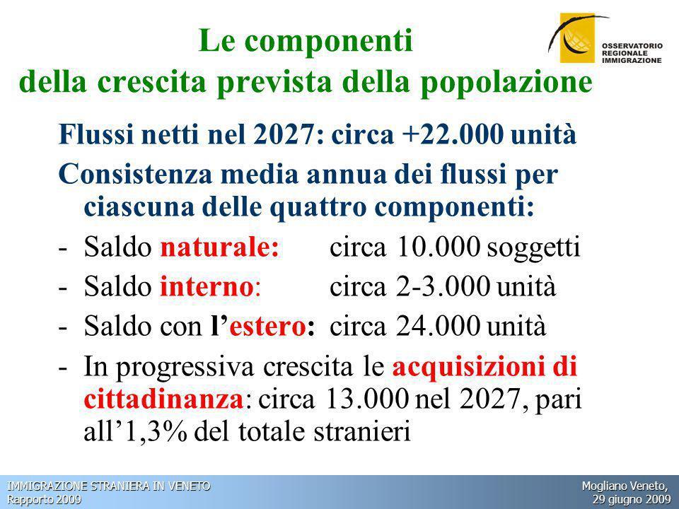 IMMIGRAZIONE STRANIERA IN VENETO Mogliano Veneto, Rapporto 2009 29 giugno 2009 Le componenti della crescita prevista della popolazione Flussi netti nel 2027: circa +22.000 unità Consistenza media annua dei flussi per ciascuna delle quattro componenti: -Saldo naturale: circa 10.000 soggetti -Saldo interno: circa 2-3.000 unità -Saldo con l'estero: circa 24.000 unità -In progressiva crescita le acquisizioni di cittadinanza: circa 13.000 nel 2027, pari all'1,3% del totale stranieri