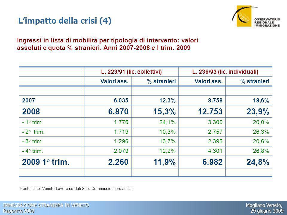 IMMIGRAZIONE STRANIERA IN VENETO Mogliano Veneto, Rapporto 2009 29 giugno 2009 Ingressi in lista di mobilità per tipologia di intervento: valori assoluti e quota % stranieri.