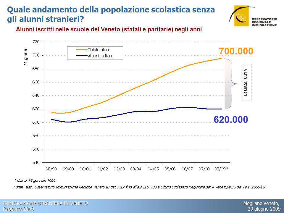IMMIGRAZIONE STRANIERA IN VENETO Mogliano Veneto, Rapporto 2009 29 giugno 2009 Quale andamento della popolazione scolastica senza gli alunni stranieri.