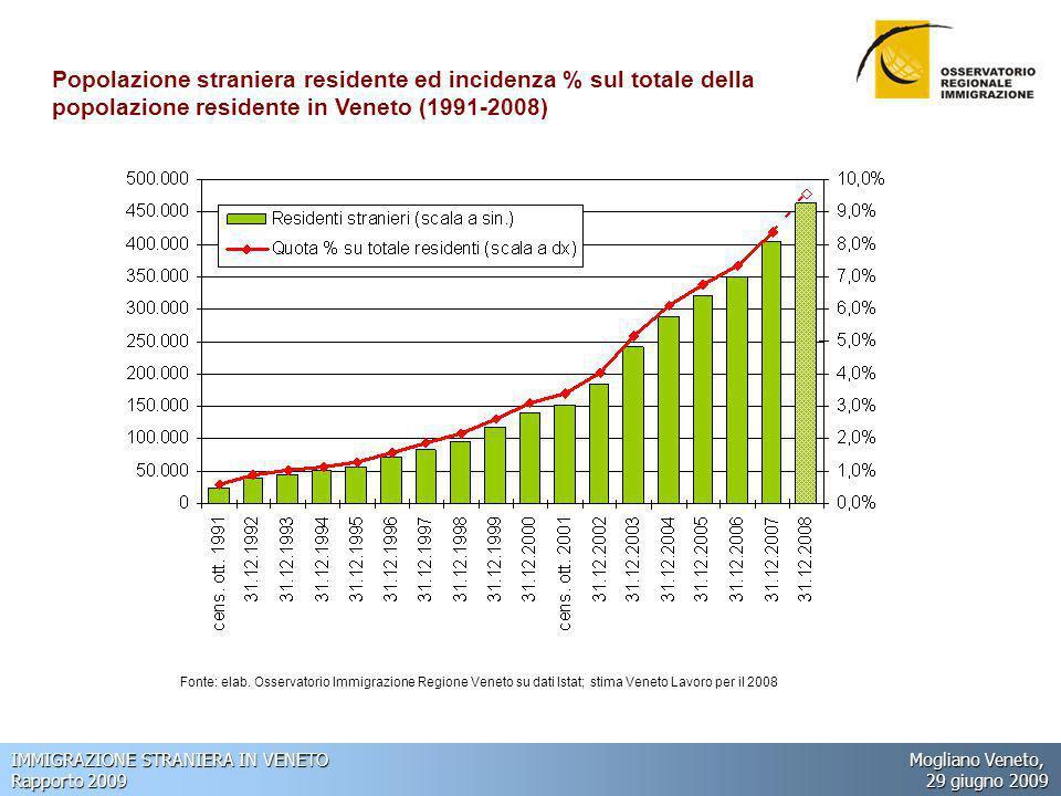 IMMIGRAZIONE STRANIERA IN VENETO Mogliano Veneto, Rapporto 2009 29 giugno 2009 La partecipazione al lavoro: oltre il 10% degli occupati totali, oltre il 25% dei disoccupati StranieriItalianiTotale Forze di lavoro2352.0032.238 - Occupati2141.9452.159 di cui: dipendenti1921.4781.670 - Disoccupati215879 Non forze di lavoro1562.4042.560 Tasso di attività (15-64 anni)75,2%68,2%68,9% Tasso di occupazione (15-64 anni)68,5%66,2%66,4% Tasso di disoccupazione8,9%2,9%3,6% Veneto.