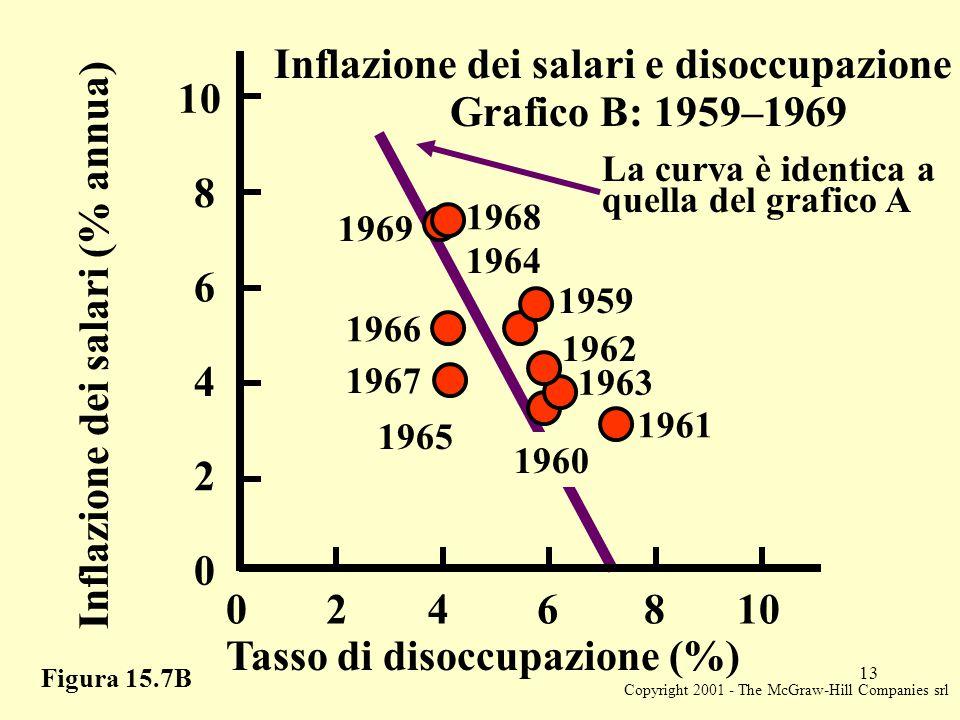 Copyright 2001 - The McGraw-Hill Companies srl 13 Figura 15.7B Inflazione dei salari e disoccupazione Grafico B: 1959–1969 Inflazione dei salari (% annua) Tasso di disoccupazione (%) 2 4 6 8 10 0 2468 0 La curva è identica a quella del grafico A 1969 1968 1966 1967 1965 1960 1961 1963 1962 1959 1964