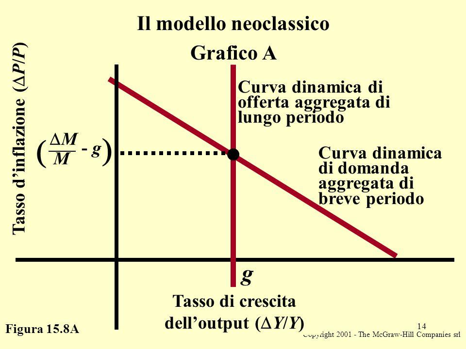 Copyright 2001 - The McGraw-Hill Companies srl 14 Figura 15.8A Tasso d'inflazione (  P/P)   MM M - g g Il modello neoclassico Grafico A Curva dinamica di offerta aggregata di lungo periodo Curva dinamica di domanda aggregata di breve periodo Tasso di crescita dell'output (  Y/Y)