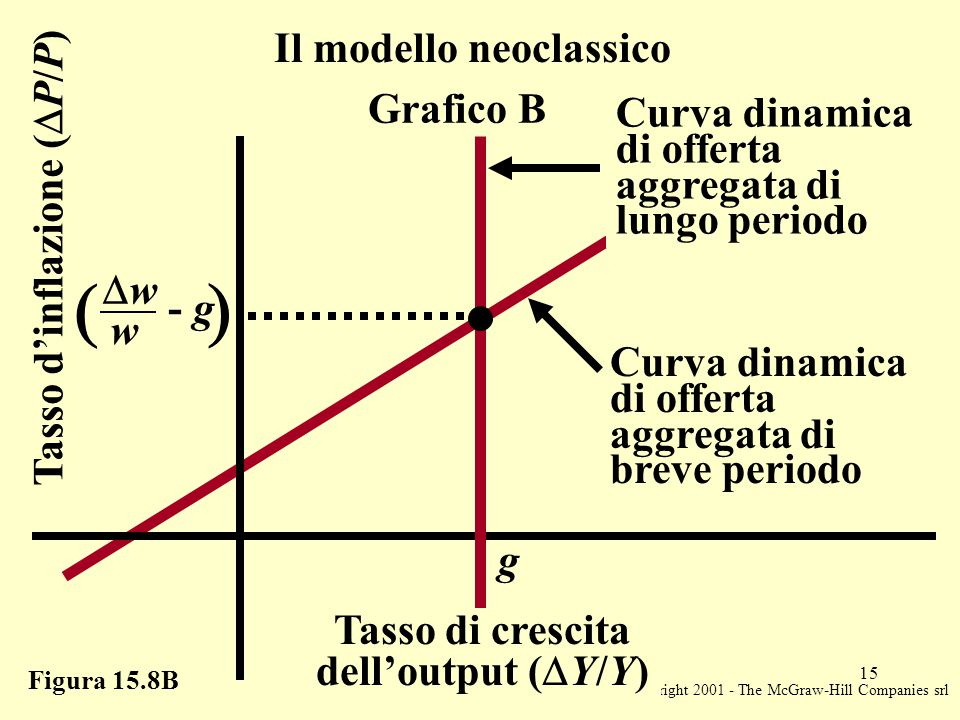 Copyright 2001 - The McGraw-Hill Companies srl 15 Figura 15.8B Tasso d'inflazione (  P/P) g Il modello neoclassico   ww w - g Grafico B Curva dinamica di offerta aggregata di lungo periodo Curva dinamica di offerta aggregata di breve periodo Tasso di crescita dell'output (  Y/Y)