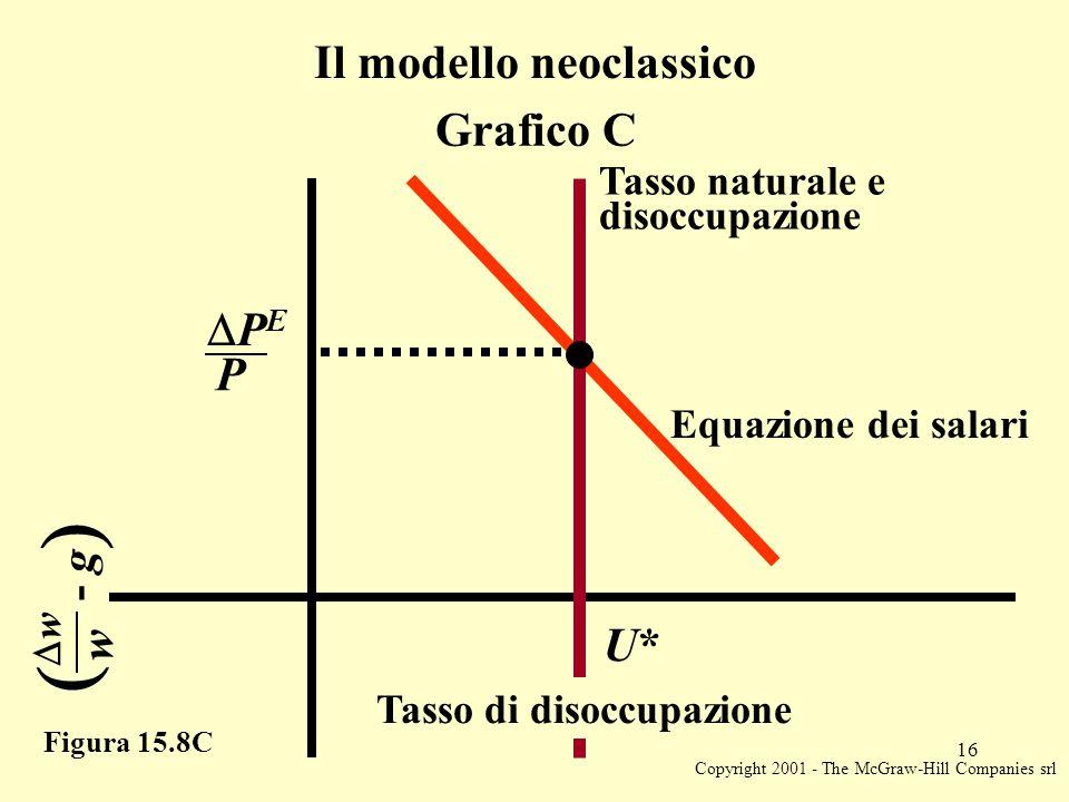 Copyright 2001 - The McGraw-Hill Companies srl 16 Figura 15.8C Il modello neoclassico Grafico C Tasso naturale e disoccupazione  ww w - g  Tasso di disoccupazione U*U* PEPE P Equazione dei salari