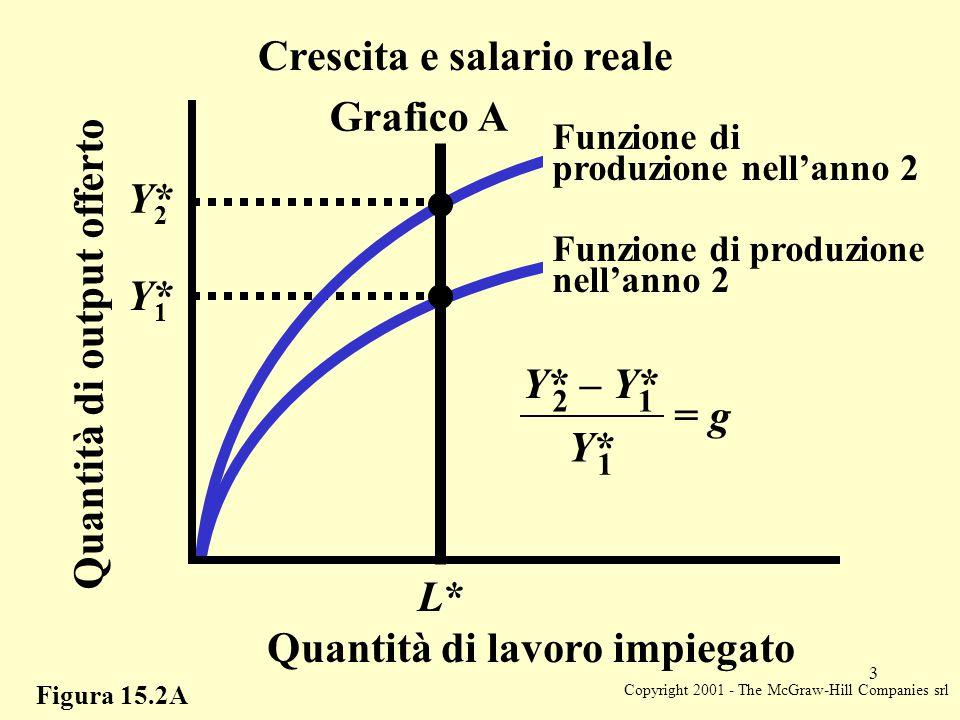 Copyright 2001 - The McGraw-Hill Companies srl 3 Figura 15.2A Crescita e salario reale L*L* Y*Y* 1 Y* – Y* 21 = g Quantità di output offerto Y*Y* 1 Y*