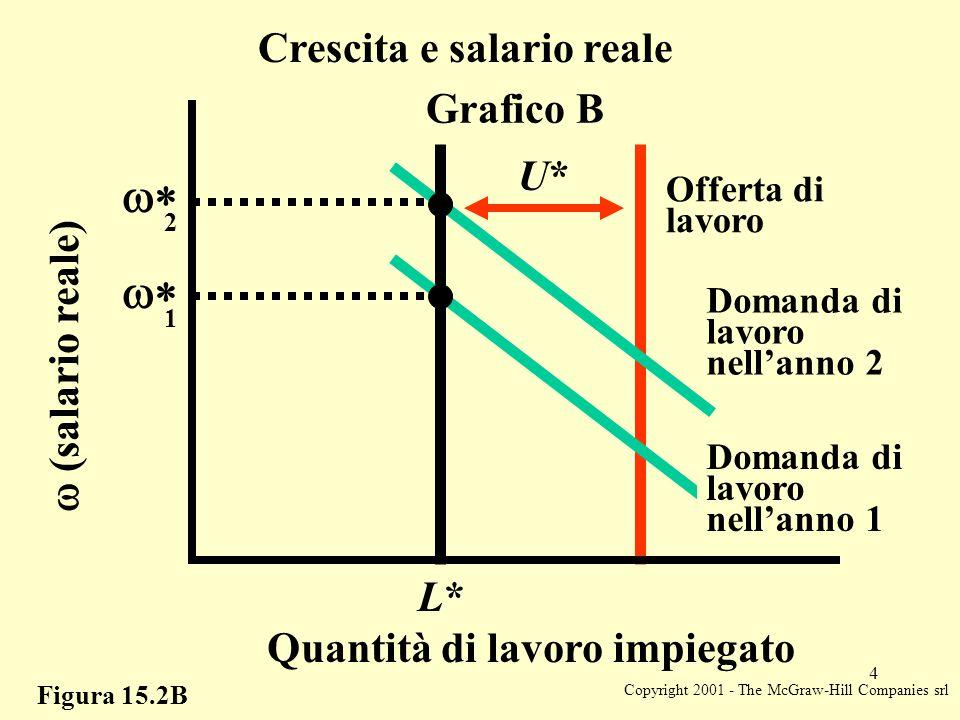 Copyright 2001 - The McGraw-Hill Companies srl 4 Figura 15.2B Crescita e salario reale  (salario reale)  2 Quantità di lavoro impiegato L*L* Grafi