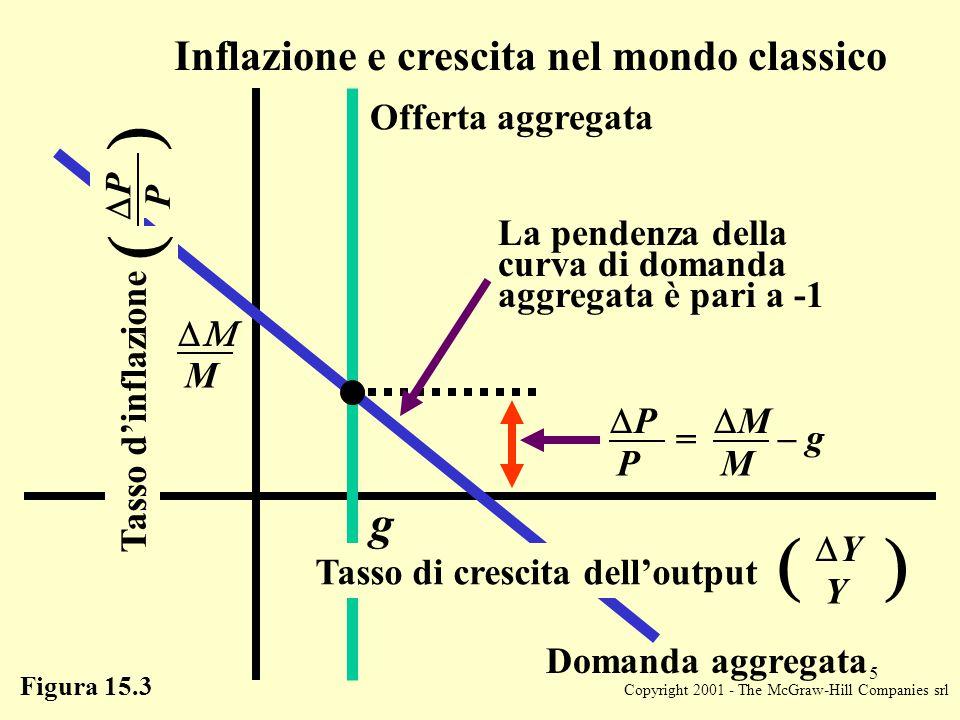 Copyright 2001 - The McGraw-Hill Companies srl 5 Figura 15.3 Inflazione e crescita nel mondo classico Tasso d'inflazione  P PP  Offerta aggregata  M PP P MM M – g = La pendenza della curva di domanda aggregata è pari a -1 Tasso di crescita dell'output  YY Y  Domanda aggregata g