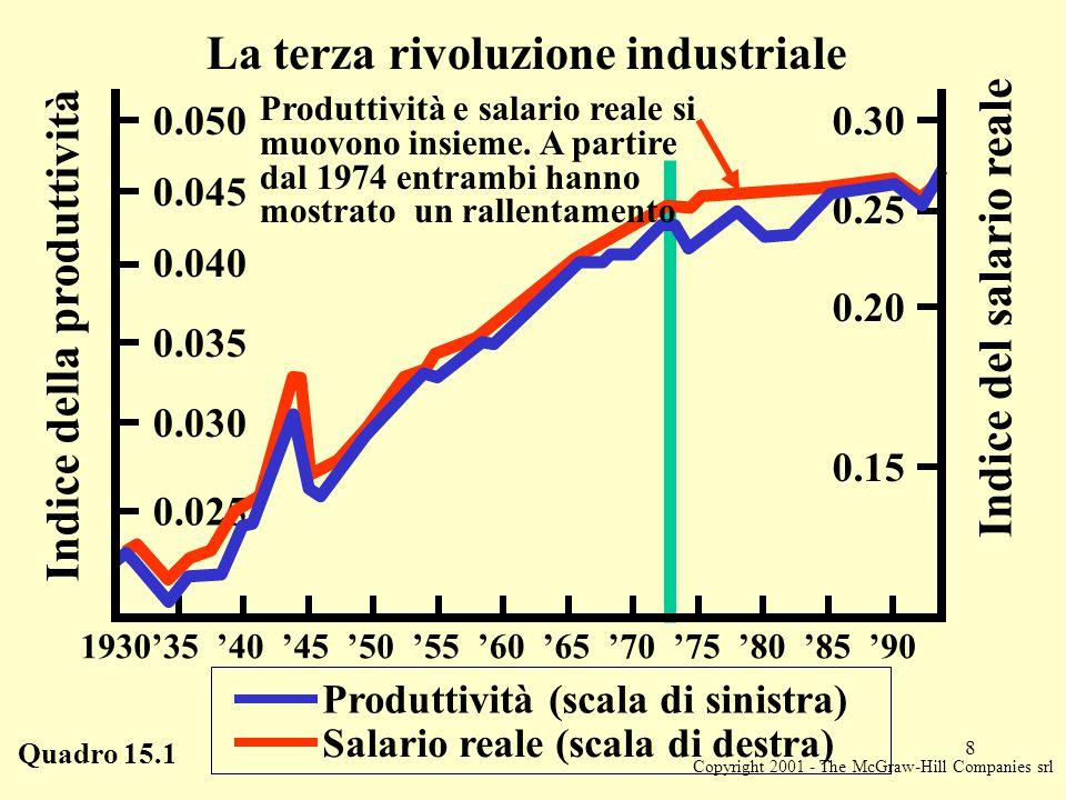 Copyright 2001 - The McGraw-Hill Companies srl 8 Quadro 15.1 La terza rivoluzione industriale Produttività (scala di sinistra) Salario reale (scala di destra) Indice della produttività Indice del salario reale 0.025 0.030 0.035 0.040 0.045 0.0500.30 0.25 0.20 0.15 '55'60'65'70'75'80'85'901930'50'45'35'40 Produttività e salario reale si muovono insieme.