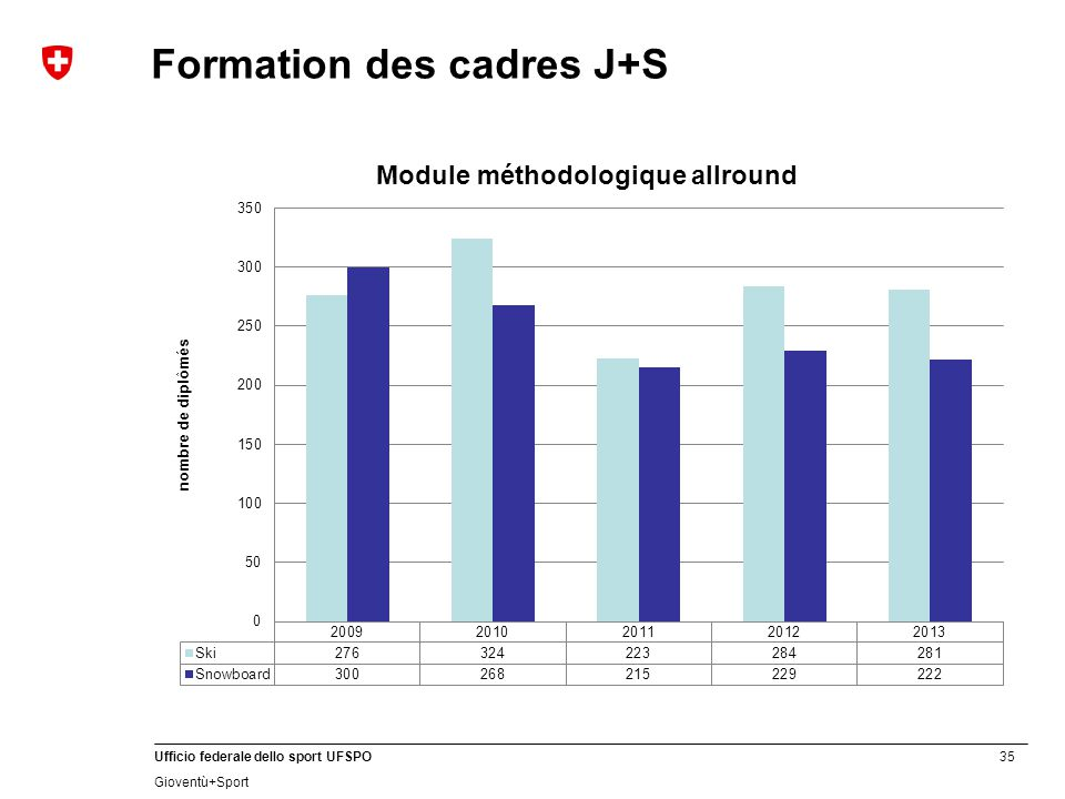 35 Ufficio federale dello sport UFSPO Gioventù+Sport Formation des cadres J+S