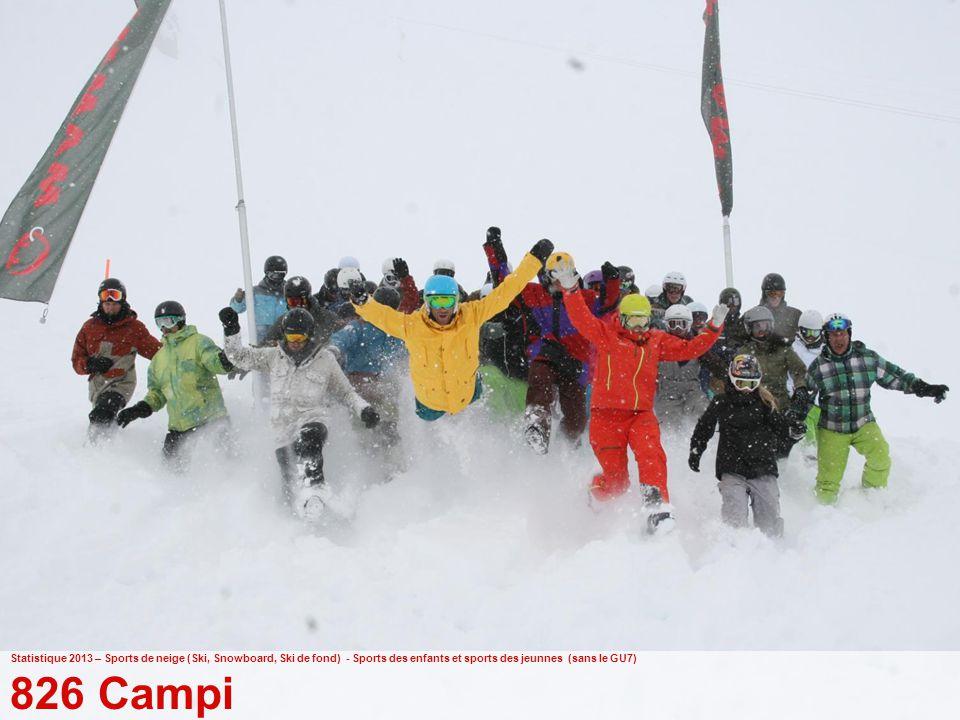 39 Ufficio federale dello sport UFSPO Gioventù+Sport Statistique 2013 – Sports de neige (Ski, Snowboard, Ski de fond) - Sports des enfants et sports des jeunnes (sans le GU7) 826 Campi
