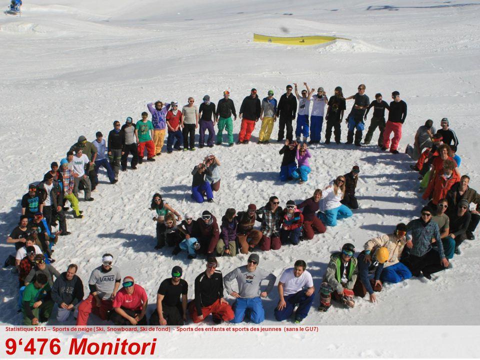 41 Ufficio federale dello sport UFSPO Gioventù+Sport Statistique 2013 – Sports de neige (Ski, Snowboard, Ski de fond) - Sports des enfants et sports des jeunnes (sans le GU7) 9'476 Monitori