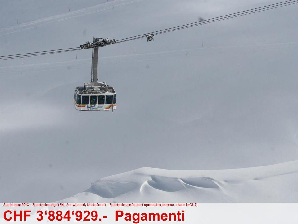 42 Ufficio federale dello sport UFSPO Gioventù+Sport Statistique 2013 – Sports de neige (Ski, Snowboard, Ski de fond) - Sports des enfants et sports des jeunnes (sans le GU7) CHF 3'884'929.- Pagamenti