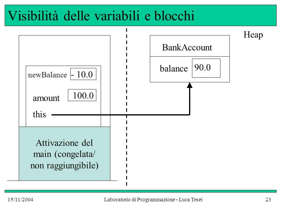 15/11/2004Laboratorio di Programmazione - Luca Tesei23 Visibilità delle variabili e blocchi Attivazione del main (congelata/ non raggiungibile) this amount 100.0 BankAccount balance 90.0 Heap newBalance - 10.0