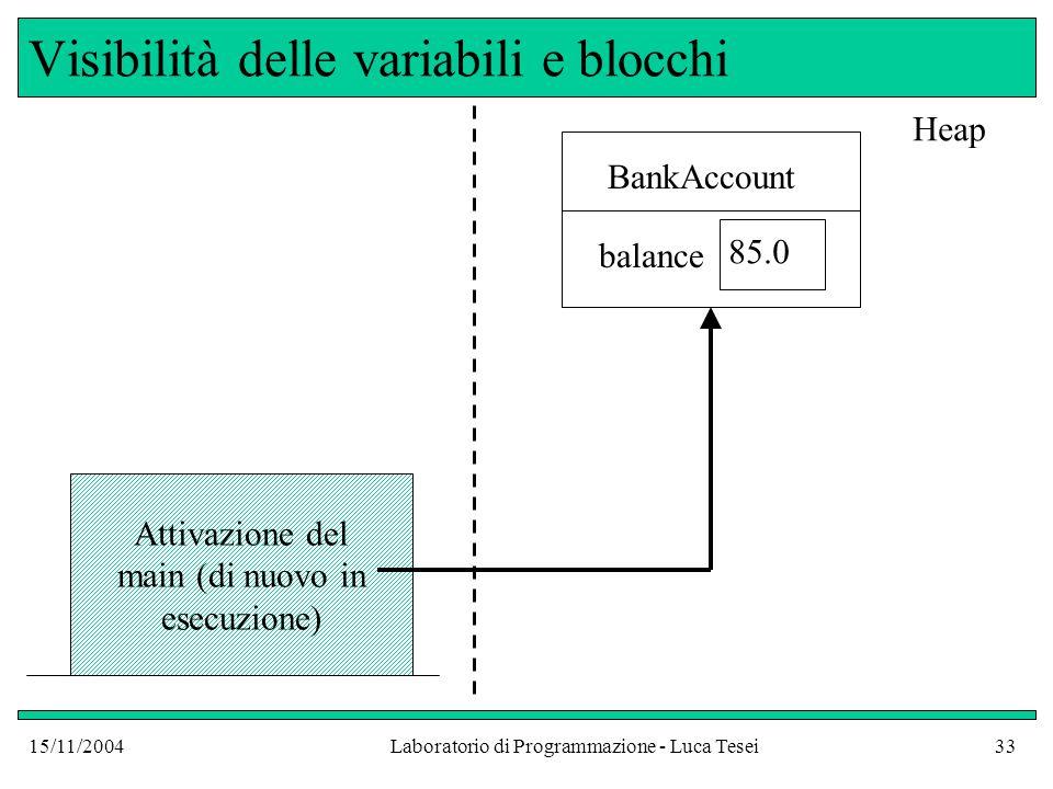 15/11/2004Laboratorio di Programmazione - Luca Tesei33 Visibilità delle variabili e blocchi Attivazione del main (di nuovo in esecuzione) BankAccount balance 85.0 Heap