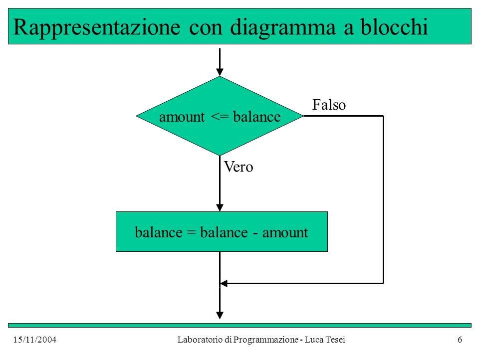 15/11/2004Laboratorio di Programmazione - Luca Tesei17 Blocchi e variabili di frame Nel blocco del ramo true dichiariamo una nuova variabile di tipo double che chiamiamo newBalance In Java, quando si apre un nuovo blocco, viene sempre aggiunto un frame nuovo nella pila di frame contenuta nell'attivazione corrente Le variabili dichiarate all'interno del nuovo blocco hanno scope (contesto) limitato ad esso Esse cesseranno di esistere quando l'esecuzione di tutti i comandi del blocco sarà finita e, quindi, il frame verrà buttato via