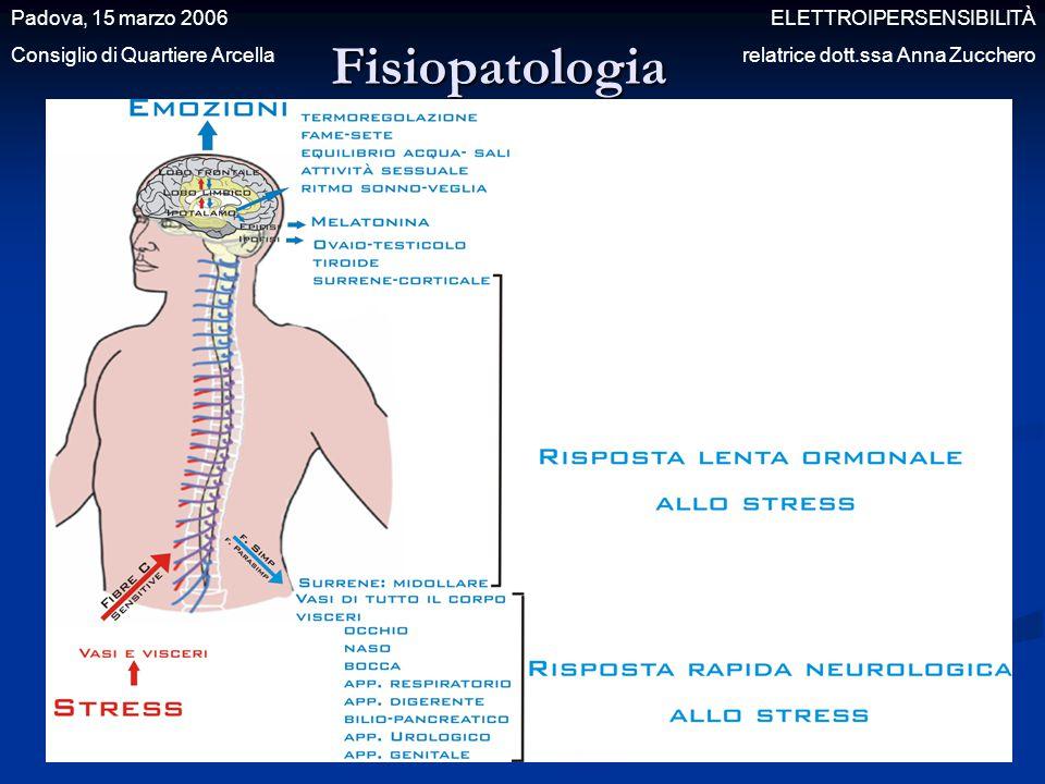 Fisiopatologia Padova, 15 marzo 2006 ELETTROIPERSENSIBILITÀ Consiglio di Quartiere Arcella relatrice dott.ssa Anna Zucchero