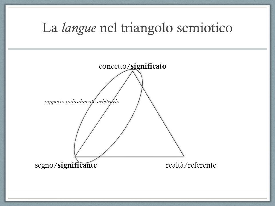 La langue nel triangolo semiotico concetto/ significato segno/ significante realtà/referente rapporto radicalmente arbitrario