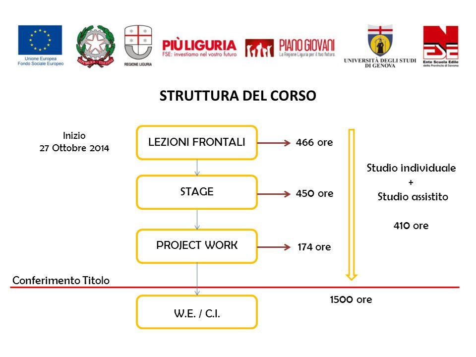 STRUTTURA DEL CORSO Conferimento Titolo LEZIONI FRONTALI STAGE PROJECT WORK W.E.