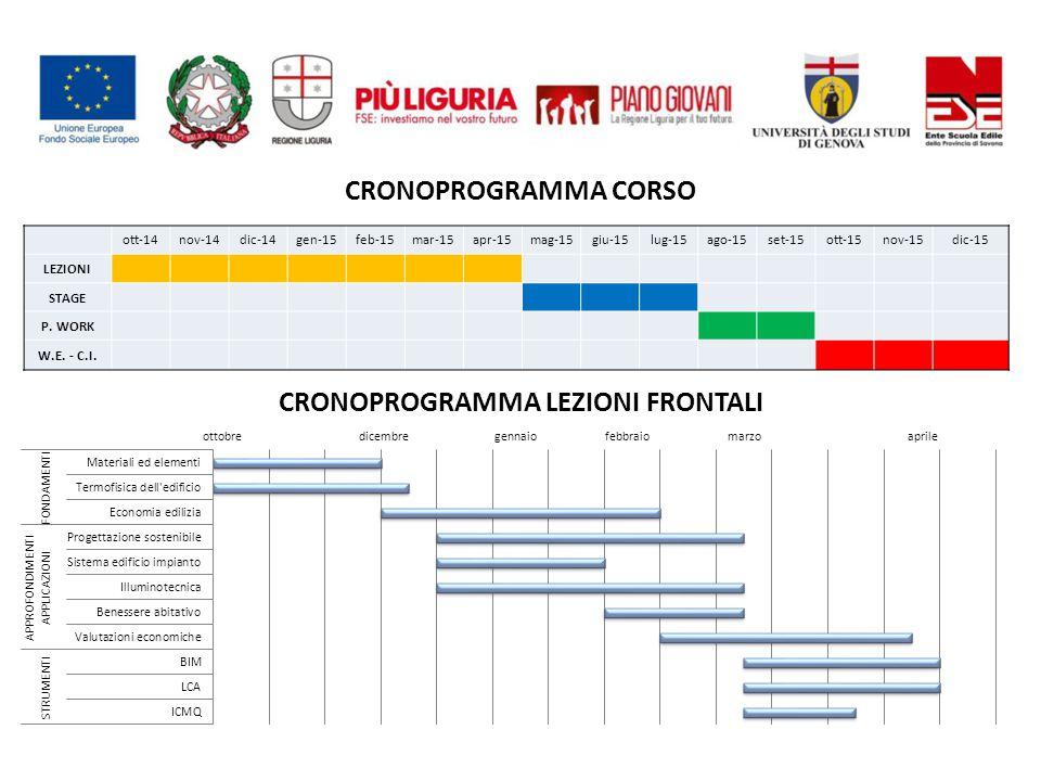 CRONOPROGRAMMA CORSO ott-14nov-14dic-14gen-15feb-15mar-15apr-15mag-15giu-15lug-15ago-15set-15ott-15nov-15dic-15 LEZIONI STAGE P.