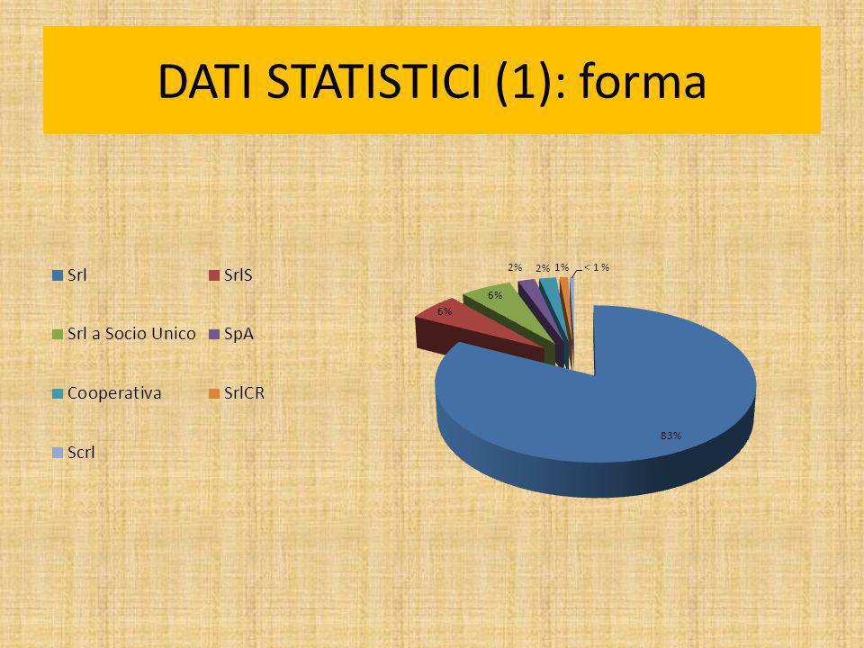 DATI STATISTICI (1): forma