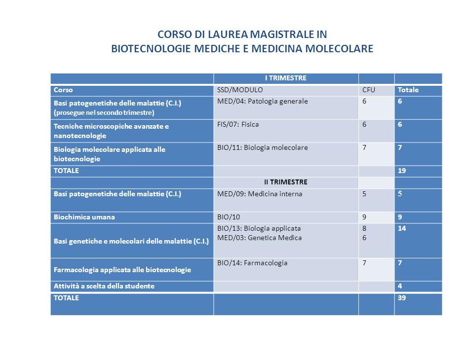 CORSO DI LAUREA MAGISTRALE IN BIOTECNOLOGIE MEDICHE E MEDICINA MOLECOLARE I TRIMESTRE CorsoSSD/MODULOCFUTotale Basi patogenetiche delle malattie (C.I.) ( prosegue nel secondo trimestre) MED/04: Patologia generale 6 6 Tecniche microscopiche avanzate e nanotecnologie FIS/07: Fisica 6 6 Biologia molecolare applicata alle biotecnologie BIO/11: Biologia molecolare77 TOTALE 19 II TRIMESTRE Basi patogenetiche delle malattie (C.I.)MED/09: Medicina interna 5 5 Biochimica umanaBIO/1099 Basi genetiche e molecolari delle malattie (C.I.) BIO/13: Biologia applicata MED/03: Genetica Medica 86 86 14 Farmacologia applicata alle biotecnologie BIO/14: Farmacologia7 7 Attività a scelta della studente 4 TOTALE 39
