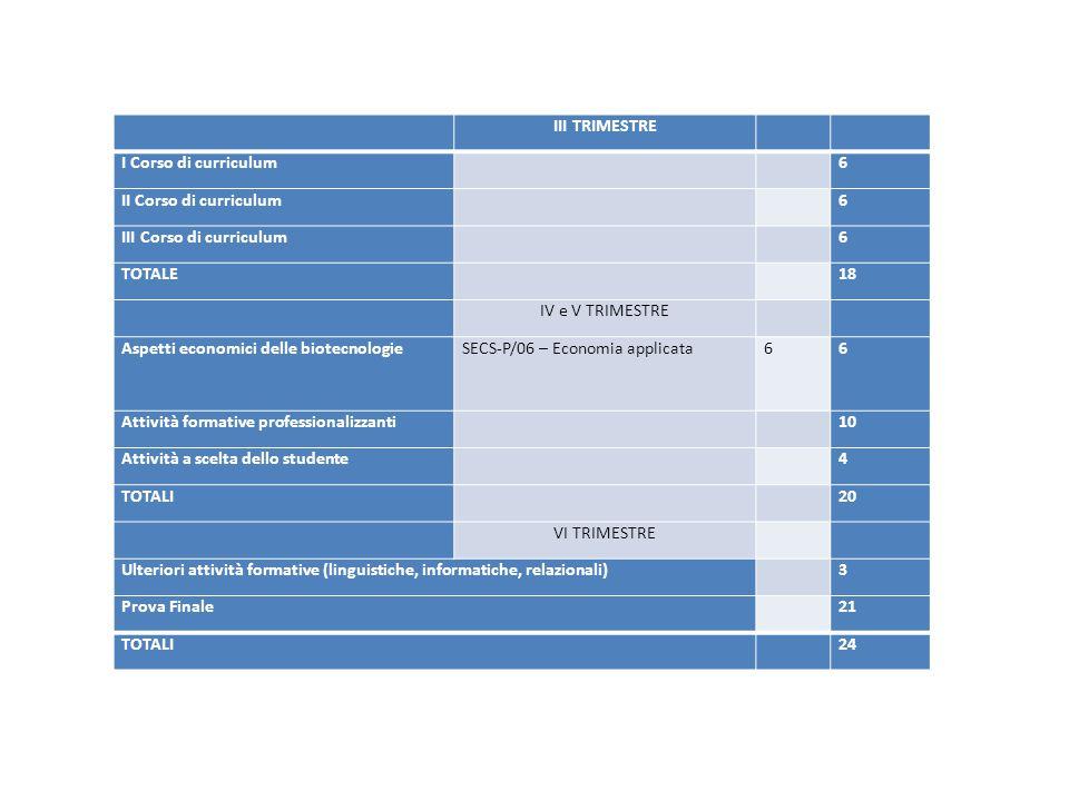 III TRIMESTRE I Corso di curriculum 6 II Corso di curriculum 6 III Corso di curriculum 6 TOTALE 18 IV e V TRIMESTRE Aspetti economici delle biotecnologieSECS-P/06 – Economia applicata66 Attività formative professionalizzanti 10 Attività a scelta dello studente 4 TOTALI 20 VI TRIMESTRE Ulteriori attività formative (linguistiche, informatiche, relazionali) 3 Prova Finale 21 TOTALI 24