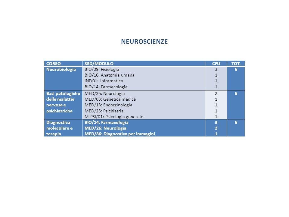CORSOSSD/MODULOCFUTOT. NeurobiologiaBIO/09: Fisiologia BIO/16: Anatomia umana INF/01: Informatica BIO/14: Farmacologia 31113111 6 Basi patologiche del