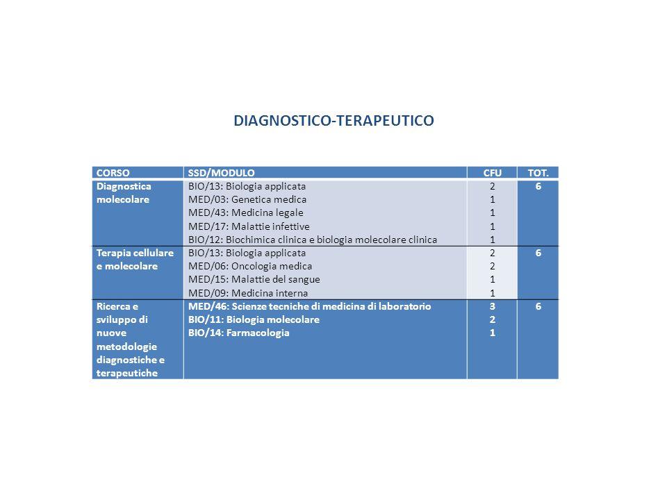 CORSOSSD/MODULOCFUTOT. Diagnostica molecolare BIO/13: Biologia applicata MED/03: Genetica medica MED/43: Medicina legale MED/17: Malattie infettive BI