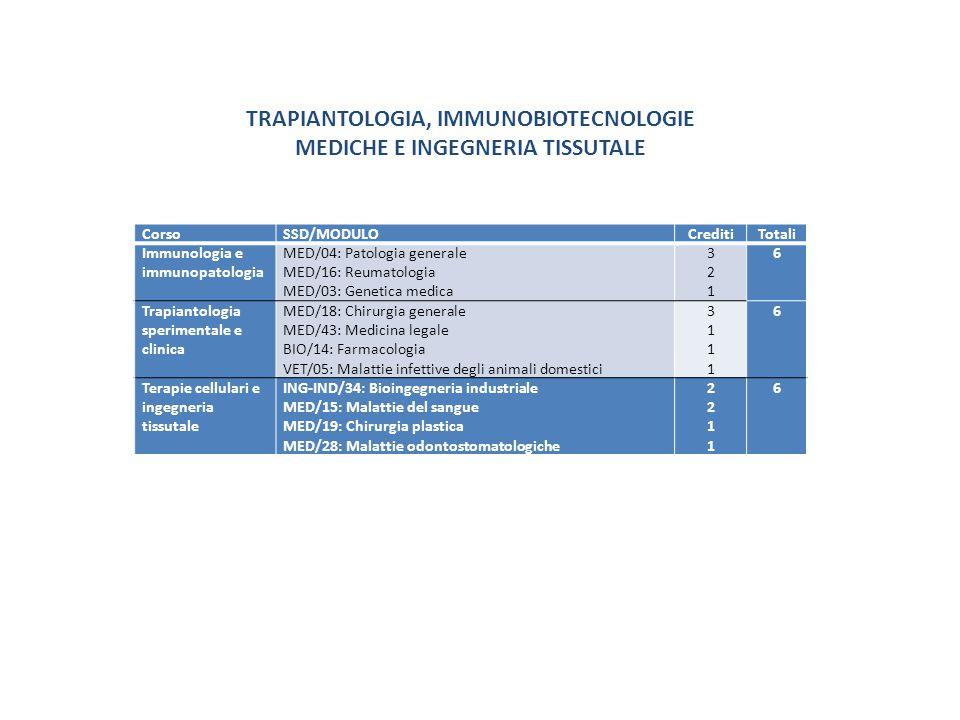 CorsoSSD/MODULOCreditiTotali Immunologia e immunopatologia MED/04: Patologia generale MED/16: Reumatologia MED/03: Genetica medica 321321 6 Trapiantol