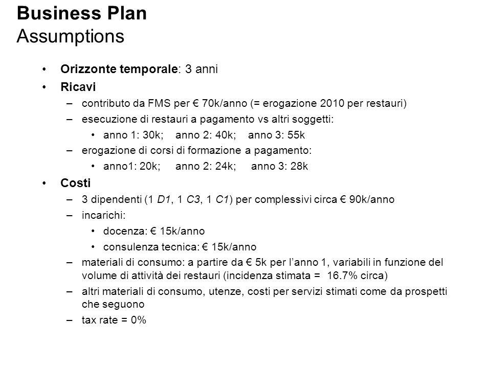 Business Plan Assumptions Orizzonte temporale: 3 anni Ricavi –contributo da FMS per € 70k/anno (= erogazione 2010 per restauri) –esecuzione di restaur