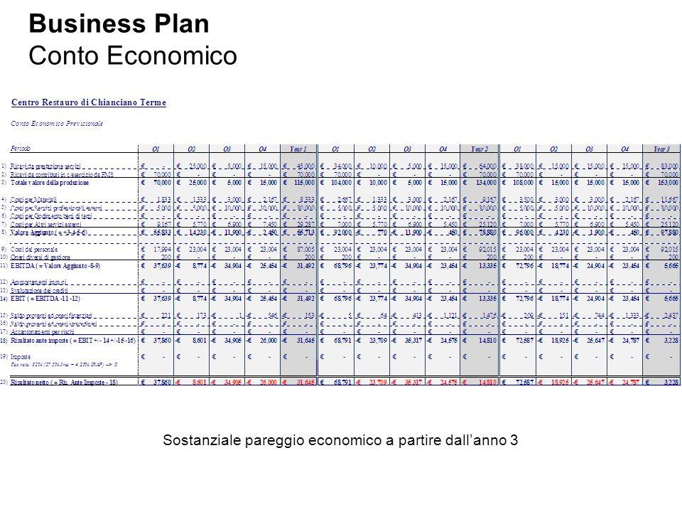 Business Plan Conto Economico Sostanziale pareggio economico a partire dall'anno 3