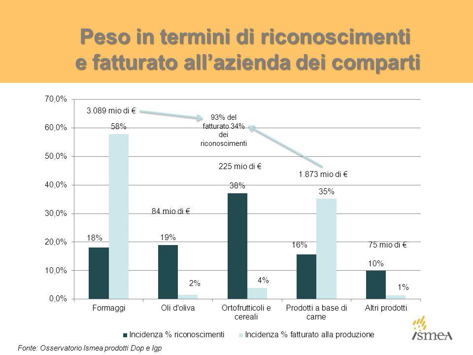 Peso in termini di riconoscimenti e fatturato all'azienda dei comparti 3.089 mio di € 84 mio di € 225 mio di € 1.873 mio di € Fonte: Osservatorio Isme