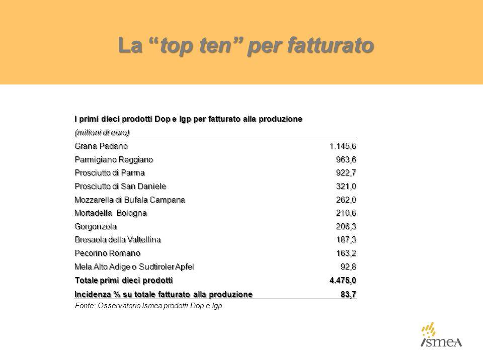 La top ten per fatturato I primi dieci prodotti Dop e Igp per fatturato alla produzione (milioni di euro) Grana Padano 1.145,6 Parmigiano Reggiano 963,6 Prosciutto di Parma 922,7 Prosciutto di San Daniele 321,0 Mozzarella di Bufala Campana 262,0 Mortadella Bologna 210,6 Gorgonzola206,3 Bresaola della Valtellina 187,3 Pecorino Romano 163,2 Mela Alto Adige o Sudtiroler Apfel 92,8 Totale primi dieci prodotti 4.475,0 Incidenza % su totale fatturato alla produzione 83,7 Fonte: Osservatorio Ismea prodotti Dop e Igp