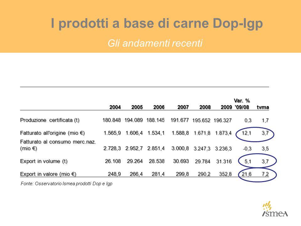 I prodotti a base di carne Dop-Igp Gli andamenti recenti 200420052006200720082009 Var. % '09/08 tvma Produzione certificata (t) 180.848194.089188.1451