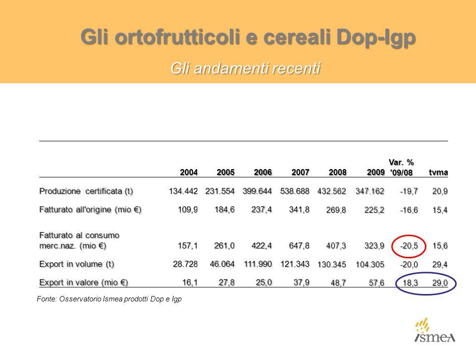 Gli ortofrutticoli e cereali Dop-Igp Gli andamenti recenti 200420052006200720082009 Var. % '09/08 tvma Produzione certificata (t) 134.442231.554399.64