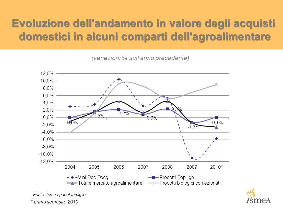 Evoluzione dell andamento in valore degli acquisti domestici in alcuni comparti dell agroalimentare (variazioni % sull anno precedente) * primo semestre 2010 Fonte: Ismea panel famiglie