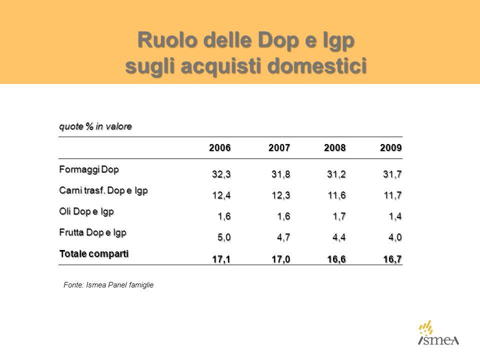 Ruolo delle Dop e Igp sugli acquisti domestici quote % in valore 2006200720082009 Formaggi Dop 32,331,831,231,7 Carni trasf. Dop e Igp 12,412,311,611,