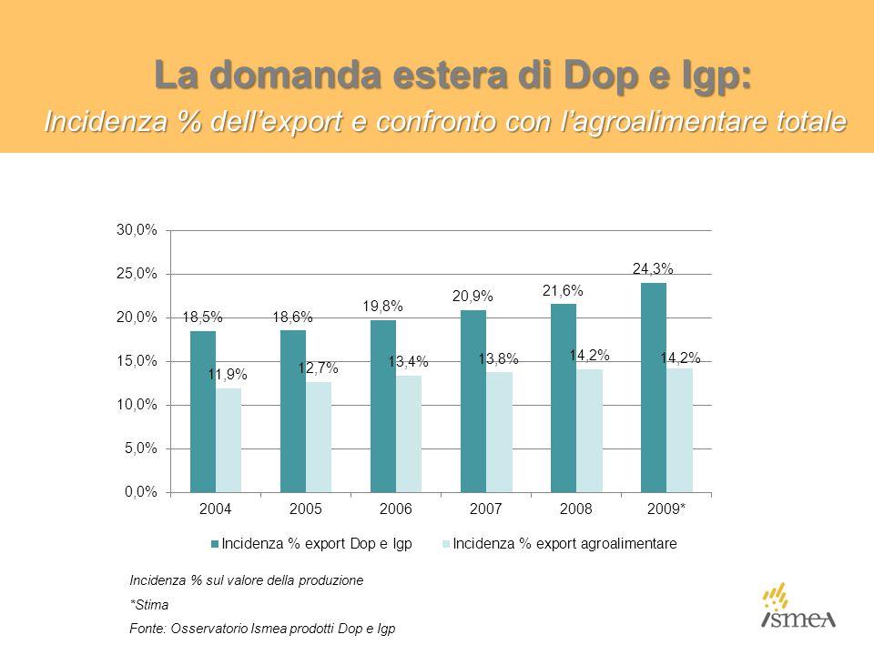 La domanda estera di Dop e Igp: Incidenza % dell'export e confronto con l'agroalimentare totale Incidenza % sul valore della produzione *Stima Fonte: