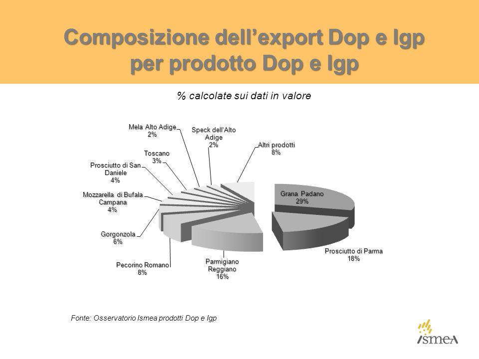 Composizione dell'export Dop e Igp per prodotto Dop e Igp % calcolate sui dati in valore Fonte: Osservatorio Ismea prodotti Dop e Igp