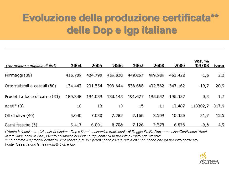 Evoluzione della produzione certificata** delle Dop e Igp italiane delle Dop e Igp italiane (tonnellate e migliaia di litri) (tonnellate e migliaia di