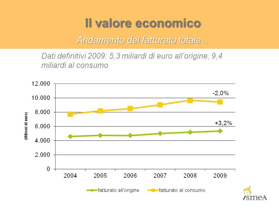 Andamento del fatturato totale… Il valore economico -2,0% +3,2% Dati definitivi 2009: 5,3 miliardi di euro all'origine, 9,4 miliardi al consumo
