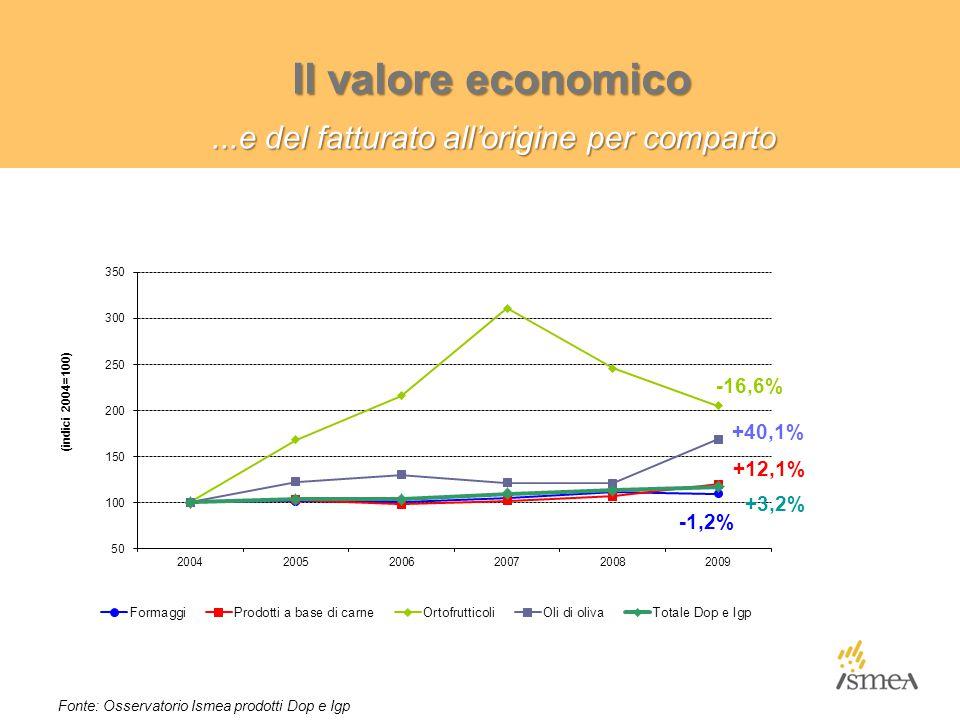La domanda estera di Dop e Igp: Incidenza % dell'export e confronto con l'agroalimentare totale Incidenza % sul valore della produzione *Stima Fonte: Osservatorio Ismea prodotti Dop e Igp