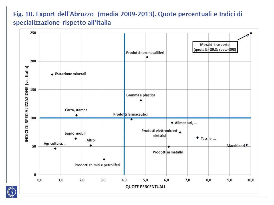 Fig. 10. Export dell'Abruzzo (media 2009-2013). Quote percentuali e Indici di specializzazione rispetto all'Italia