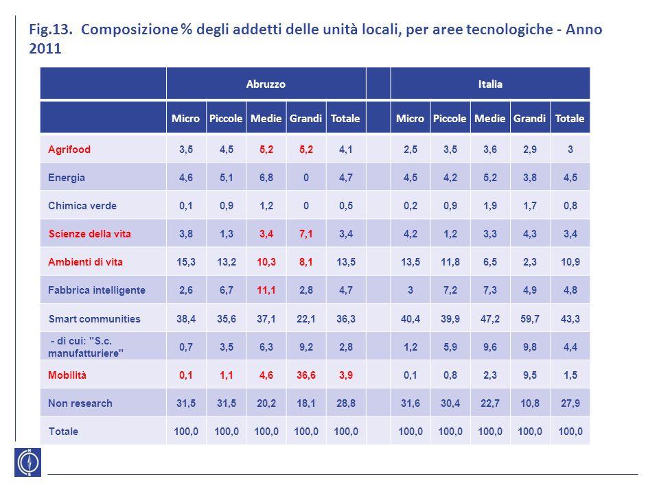 Fig.13. Composizione % degli addetti delle unità locali, per aree tecnologiche - Anno 2011 AbruzzoItalia MicroPiccoleMedieGrandiTotaleMicroPiccoleMedi