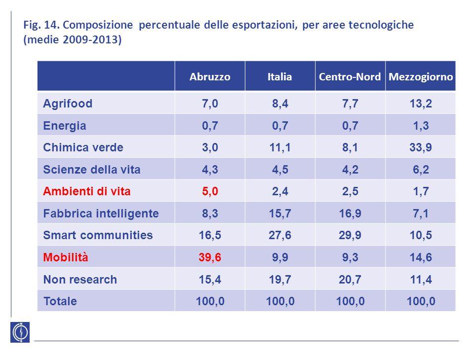 Fig. 14. Composizione percentuale delle esportazioni, per aree tecnologiche (medie 2009-2013) AbruzzoItaliaCentro-NordMezzogiorno Agrifood7,08,47,713,