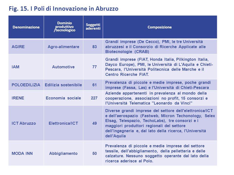 Denominazione Dominio produttivo /tecnologico Soggetti aderenti Composizione AGIREAgro-alimentare83 Grandi imprese (De Cecco), PMI, le tre Università