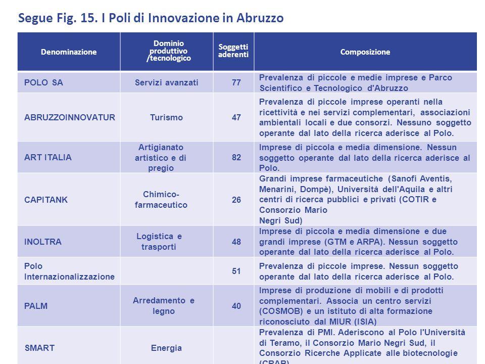 Denominazione Dominio produttivo /tecnologico Soggetti aderenti Composizione POLO SAServizi avanzati77 Prevalenza di piccole e medie imprese e Parco S
